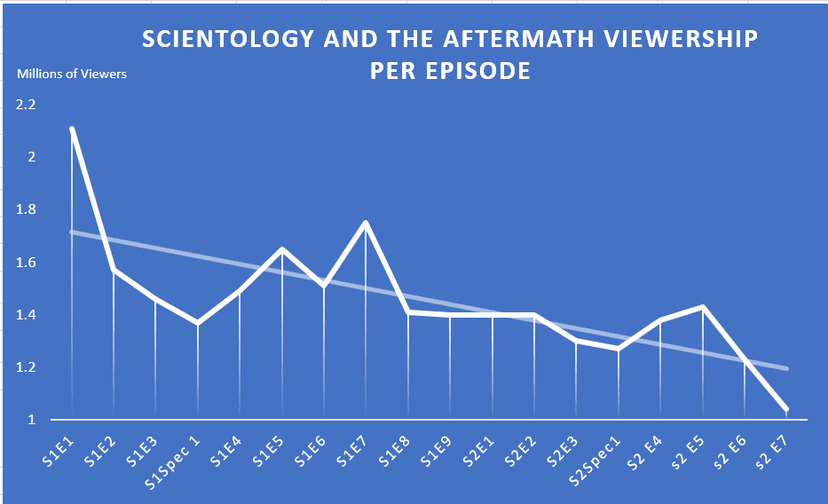 Scientology and the Aftermath Continues to Hemorrhage Viewers