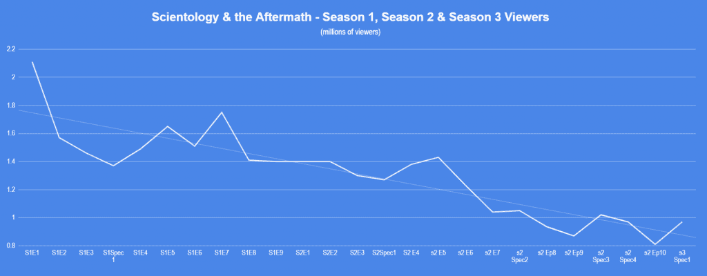 scientology and the aftermath viewership stats