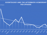 Scientology and the Aftermath The Ranches