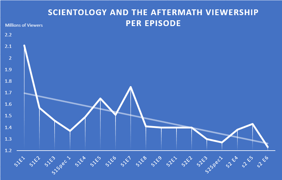 Scientology and the Aftermath The Ranches Continues Downhill Slide for Viewers
