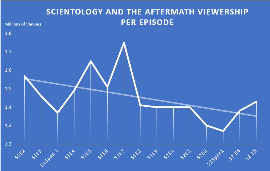 After Ep. 7 of Season 1 Scientology & The Aftermath viewer stats went into the Toilet. But the last 3 episodes show a weak rise.