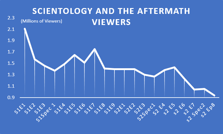 Bottoms Drops Out Again on Scientology and the Aftermath Viewers